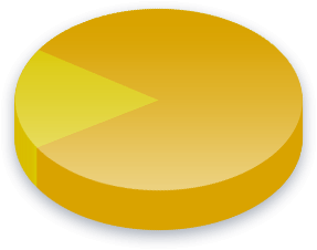 Military Spending Poll Results