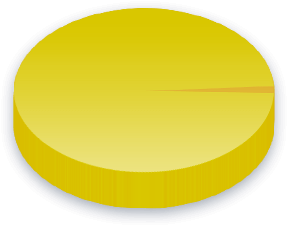Velfærd Poll Results for Australian Sex Party vælgere